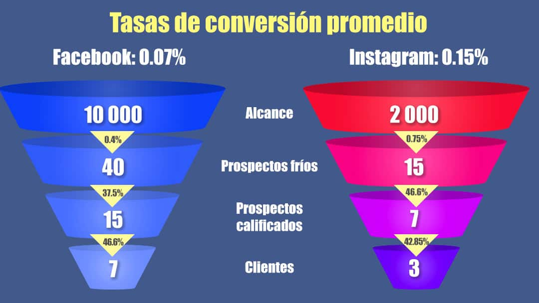 Tabla comparativa de la tasa de conversión en redes sociales