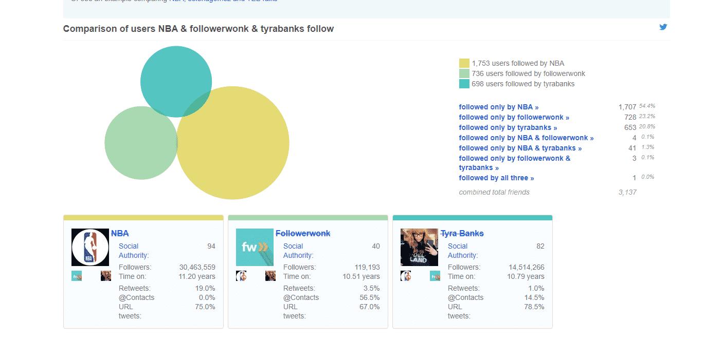 Análisis de la competencia en Twitter