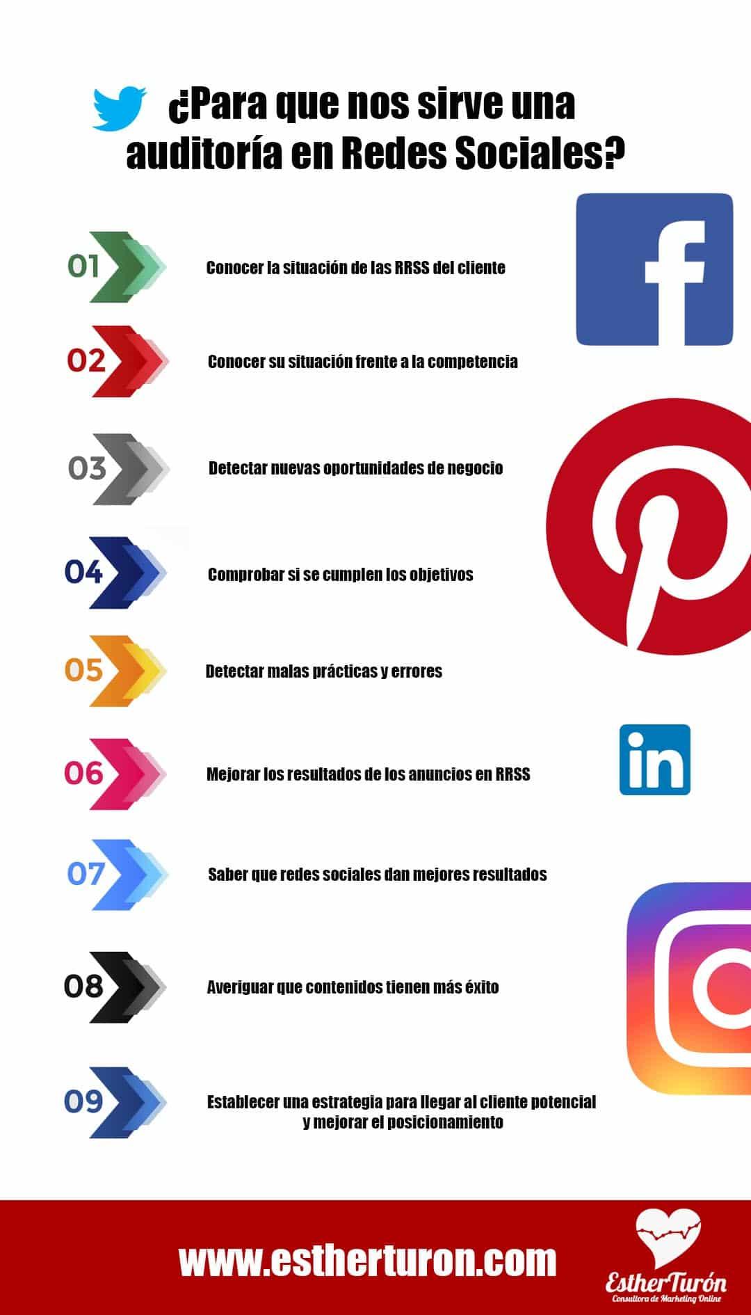 Infografía para que sirve una auditoria de Redes Sociales