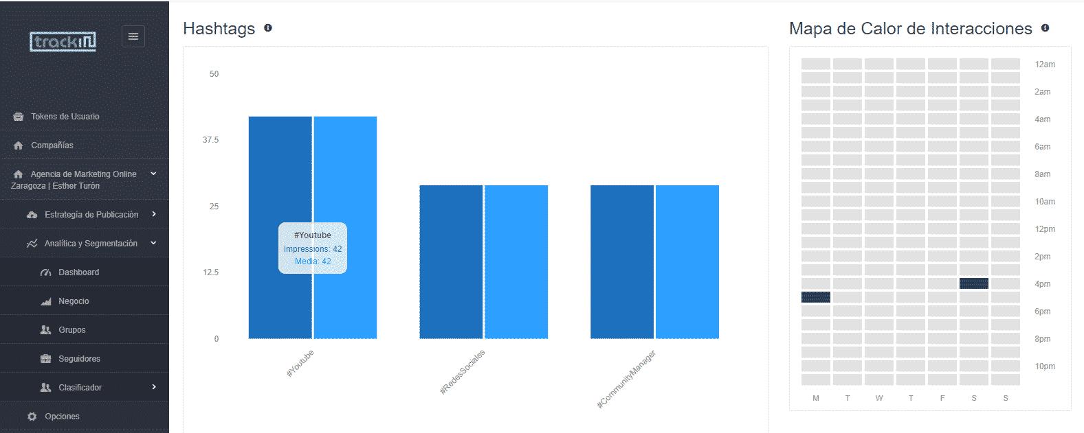 Dashboard Trackin hashtags y mapa de calor