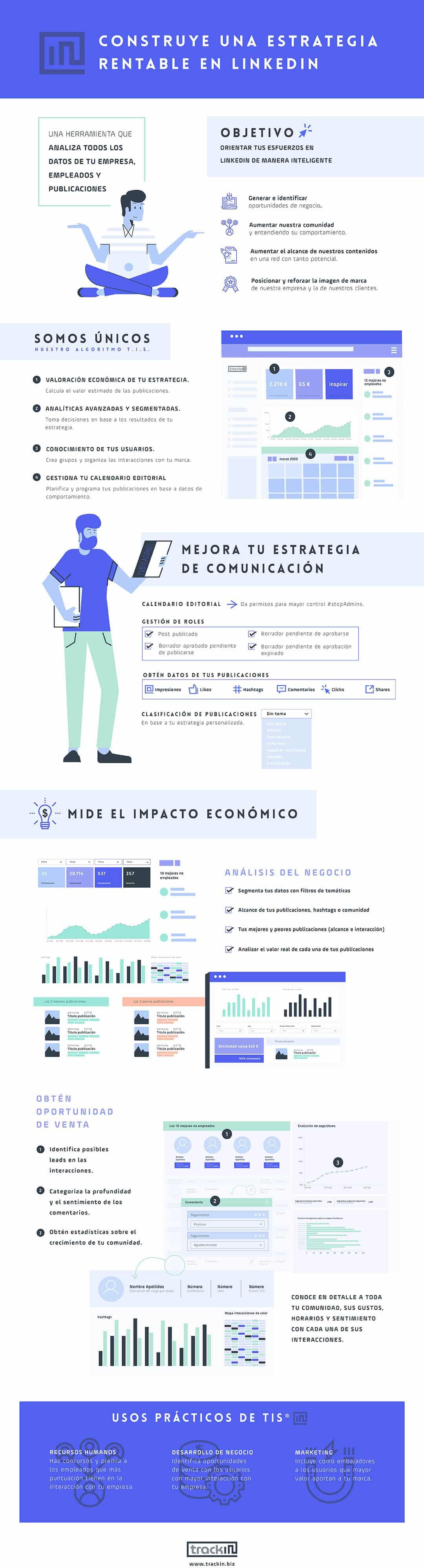 Infografía Trackin, herramienta análisis y gestión de Linkedin